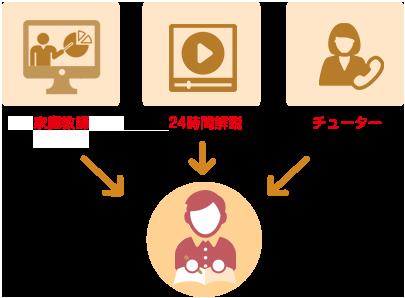 家庭教師(オンライン家庭教師)・24時間解説・チューターのトリプルティーチャーサポート